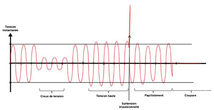 Tension électrique de référence